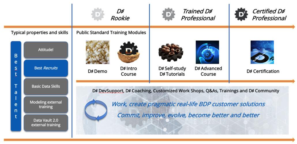 Training Program
